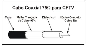 Cabo Coaxial para CFTV