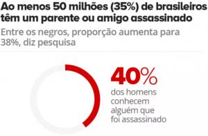 criminalidade no Brasil
